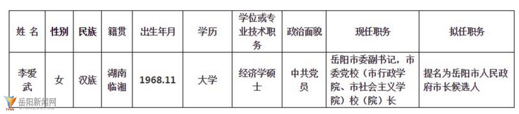李爱武拟提名为岳阳市长候选人 新湖南www.hunanabc.com