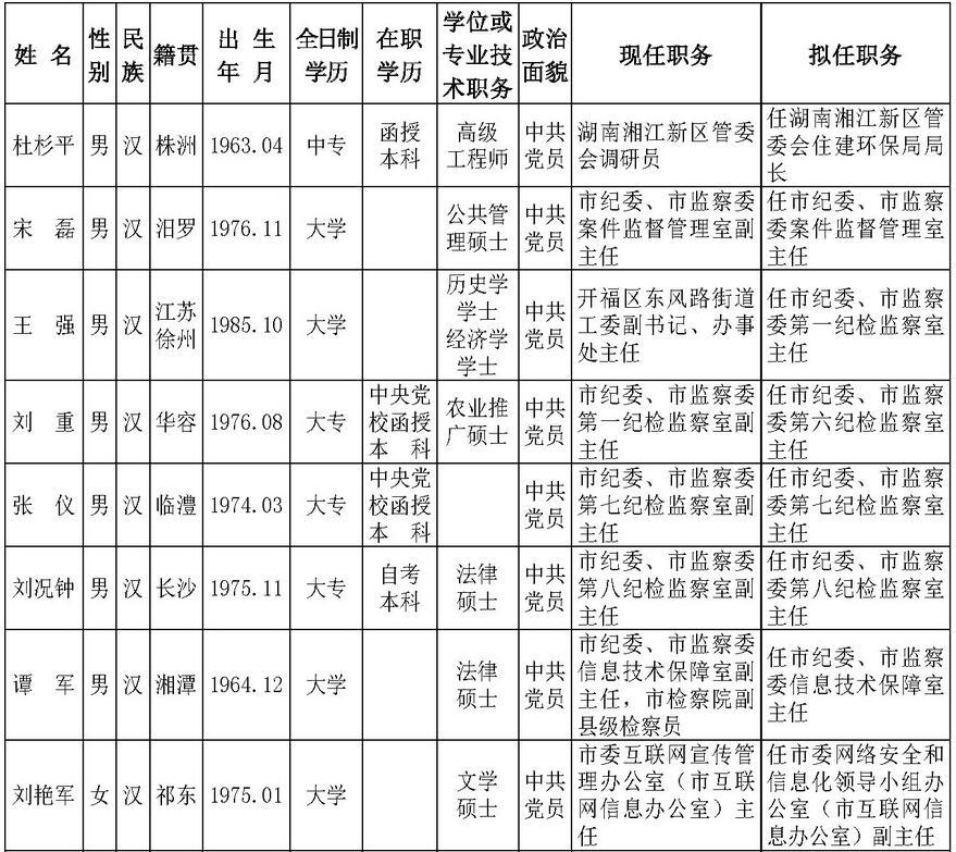 26名中共长沙市委管理干部任前公示(附名单)