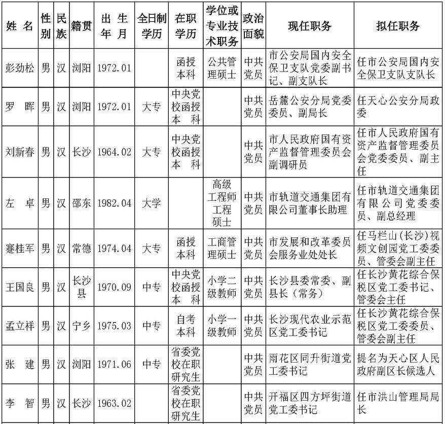 [长沙] 26名中共长沙市委管理干部任前公示(名单) 新湖南www.hunanabc.com